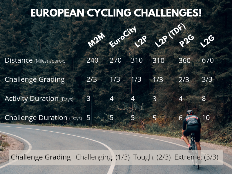 European Cycle Challenge data